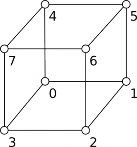1: Corner indices of a cube