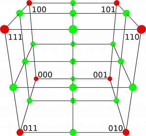 3: An Octree node with his red corners and all green corners of his children